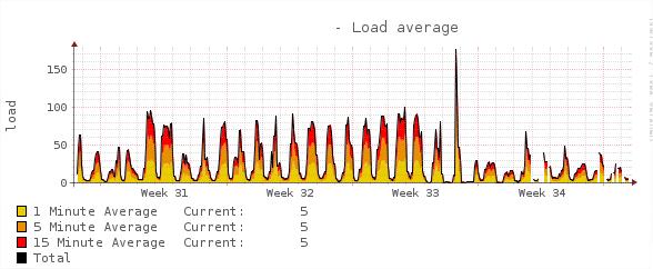 load_average.png