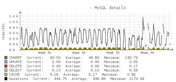 mysql_usage.png